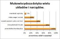 wykres ( źródło: http://www.ptwm.org.pl )
